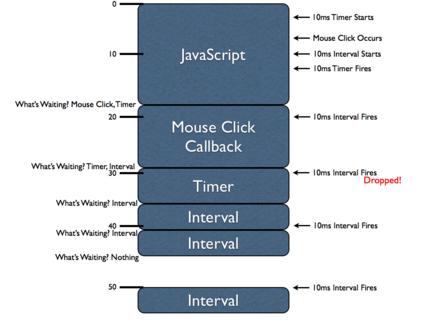 《一家之言:说说 JavaScript 计时器的工作原理》